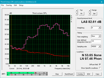 Alienware 17 R4 (Red: System idle, Pink: Pink noise)