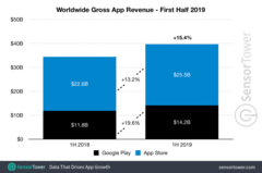 App expenditures in the 1st half of 2019 showed healthy growth. (Source: SensorTower)