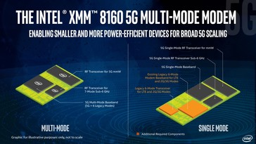 Intel's XMM 8160 5G multi-mode baseband modem compared with a single-mode modem. (Source: Intel)