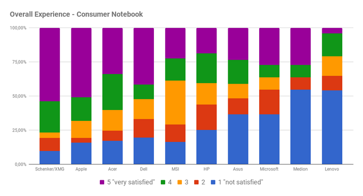 Overall experience of satisfaction with the service for consumer notebooks