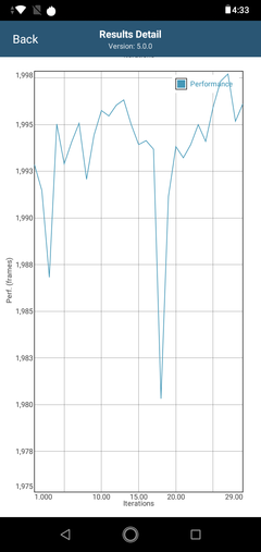 Drop in performance after 18 iterations in GFXBench Long Term T-Rex ES 2.0