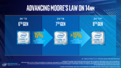 This slide from Intel's 2017 CES presentation forecast a more conservative 15 percent performance increase over Kaby Lake. (Source: Intel)