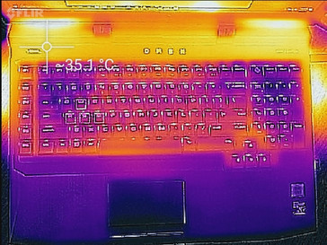 Heat map (load, keyboard)
