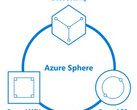 Microsoft Azure Sphere components (Source: Blog | Microsoft Azure)