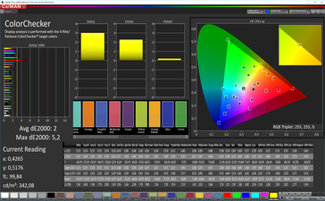 CalMAN color accuracy (target color space AdobeRGB), profile: photo