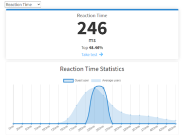 Average reaction time.