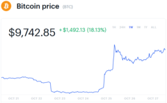 BTC prices as of 10/27 10:20 PM CST