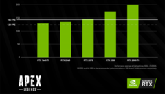 FPS rates for Apex Legends. (Source: Nvidia)