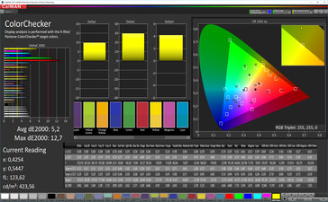CalMAN color accuracy (target color space AdobeRGB), profile: customizable