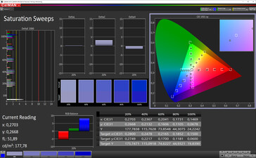 Color saturation (target color space sRGB)