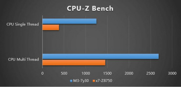 GPD Win 2 CPU benchmark performance compared to the original GPD Win. (Source: GPD)