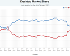 AMD briefly surpassed Intel's market share in PassMark's CPU usage database. However, Intel quickly took the lead later in the day. (Image via PassMark)