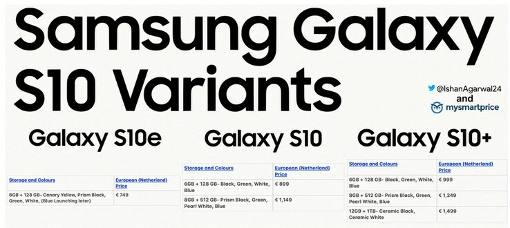 The purported Galaxy S10 pricing and availability scheme. (Source: 9to5Google)