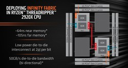 Infinity Fabric - Threadripper 2920X (source: AMD)
