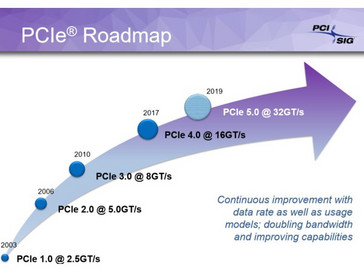 PCIe roadmap (Source: PCI-SIG)