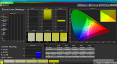 Saturation Sweeps after calibration