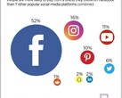 Facebook has beaten other websites in terms of influencing purchases. (Source: The Manifest)