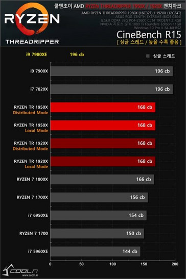 CineBench R15 results (Source: Coolenjoy.net)