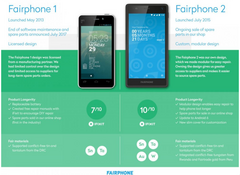 Image source: Fairphone