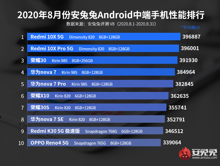 3rd, 6th, 7th: Honor; 4th, 5th, 8th: Huawei. (Image source: AnTuTu)