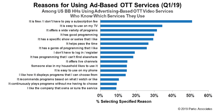 US households give their reasons for using ad-based streaming services. (Source: Parks Associates)