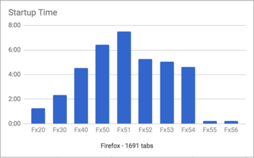 Start up time of various versions of Firefox as measured during testing. (Source: Deitrich Ayala)