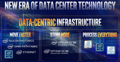 "Intel preparing for ""Data-Centric"" era (Source: Intel Newsroom)"