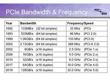 Perfomance specs for each version (Source: PCI-SIG)
