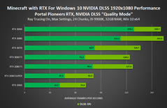Minecraft with RTX 1080p - DLSS Quality mode. (Source: NVIDIA)