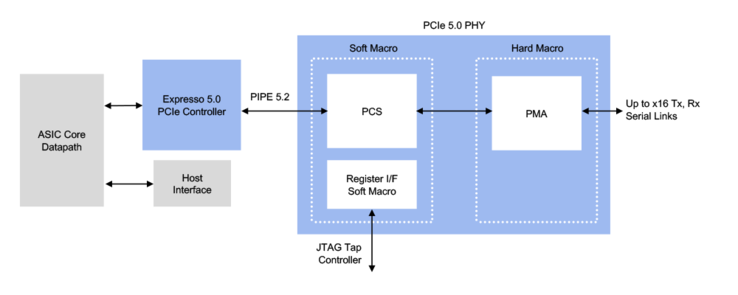 PHY + digital controller diagram (Source: Rambus)