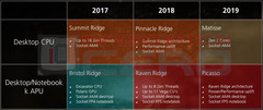 AMD desktop and mobile roadmap 2017-2019 including Picasso APU