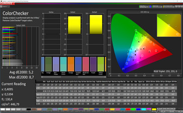 Color fidelity (profile: standard, target space: sRGB)