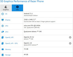 Razer Phone Android smartphone for gamers specs on GFXBench (Source: GFXBench)
