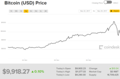 Bitcoin value movement over the last week. (Source: Coindesk)