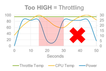 High power draw by the CPU can bring its temperature close to the throttle temperature, which results in thermal throttling. (Source: Dell)