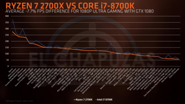 Ryzen 7 2700X VS Intel Core i7-8700K gaming performance (Source: Elchapuzasinformatico)