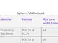 The AMD 400-series chipset gets a listing on the PCI-SIG. (Source: Videocardz)