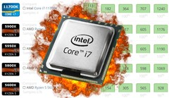 The Intel Core i7-11700K has blown away the competition on UserBenchmark. (Image source: Intel/UserBenchmark - edited)