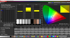 CalMAN: ColorChecker after calibration (AdobeRGB target color space)