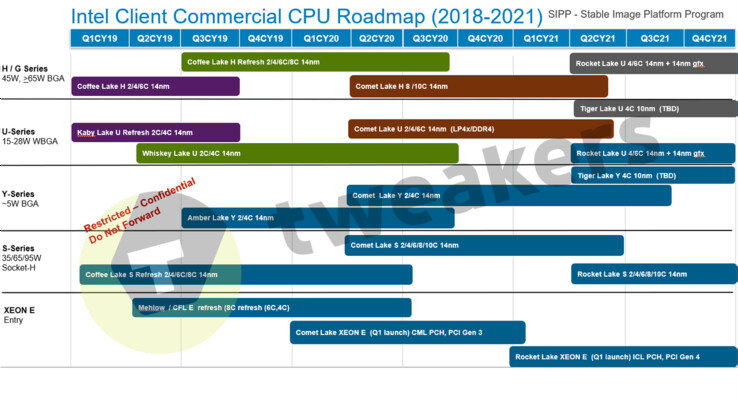 "The ""new Intel roadmap"". (Source: Tweakers.net)"