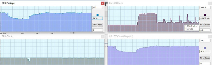 Graphs of CPU and GPU during Prime95 + FurMark torture test