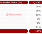 The top 5 brands in terms of 2Q2019 Indian smartphone market share. (Source: Counterpoint Research)