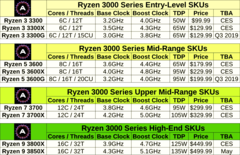 AdoredTV's proposed Ryzen lineup looks quite optimistic, but keep in mind that the original Ryzen CPUs lowered the entry level for octa core CPUs from $1000 to just $300.
