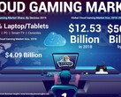 Some cloud gaming market stats. (Source: Fortune Business Insights)