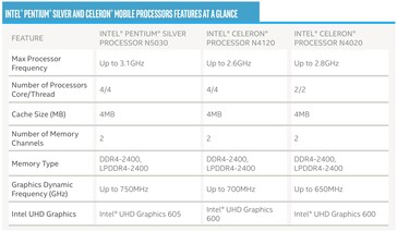 Gemini Lake Refresh Mobile CPUs