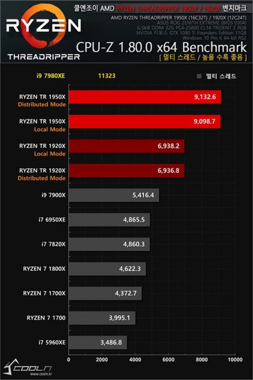 CPU-Z results (Source: Coolenjoy.net)