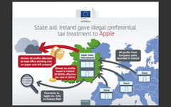 "Apple was able to avoid paying taxes for by diverting profit from two regional subsidiaries to an untaxed ""head office"" in Ireland. (Source: PCWorld)"