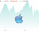 Apple's stock price has experienced a sharp decline recently. (Source: NASDAQ/Own)