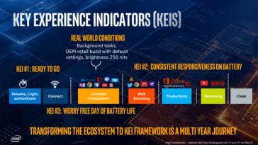"Intel will test battery life whilst running a series of ""companion applications"" determined by Key Experience Indicators that represent real-world scenarios"