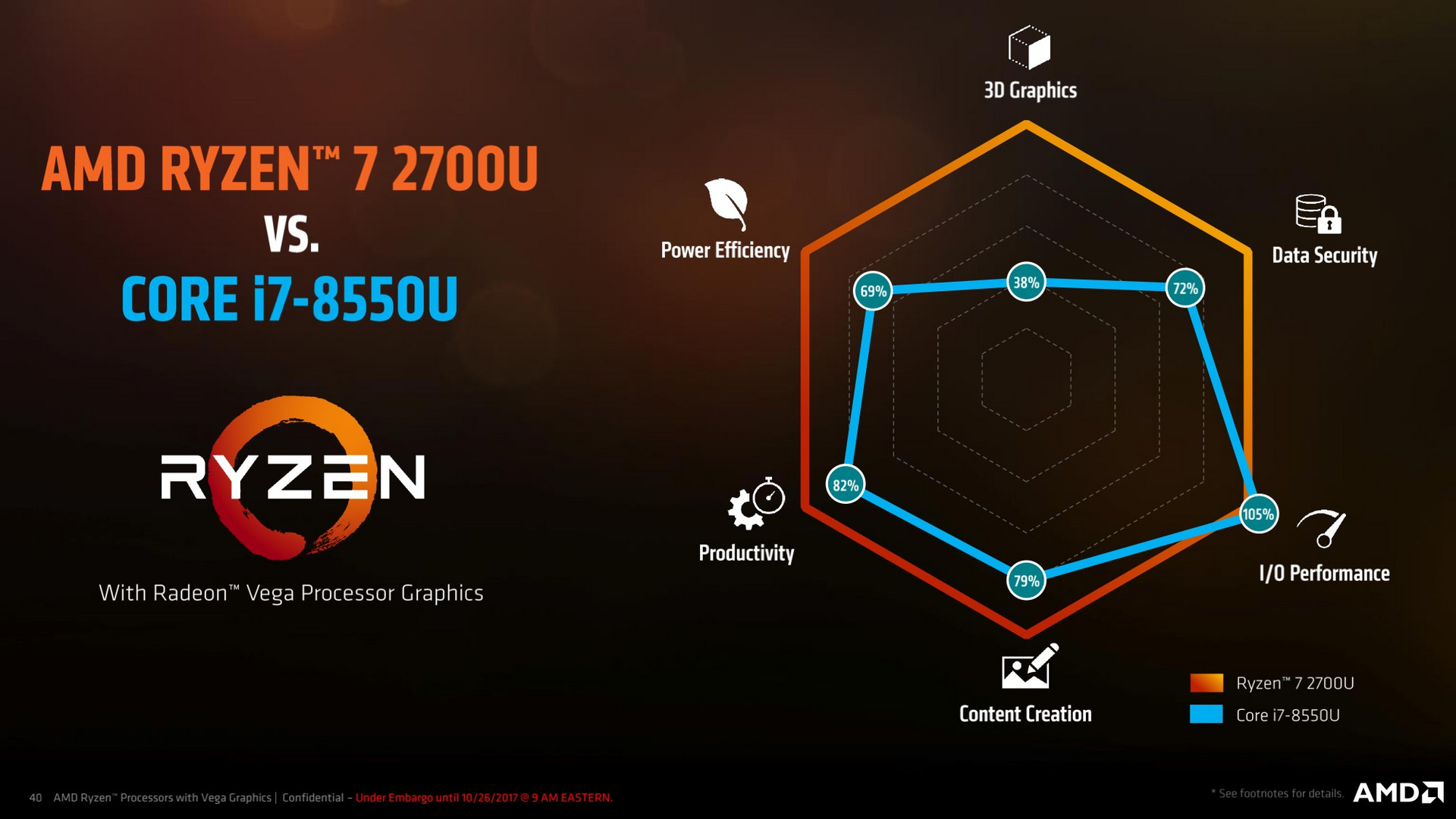 Amd Ryzen Mobile Raven Ridge Back To The Top